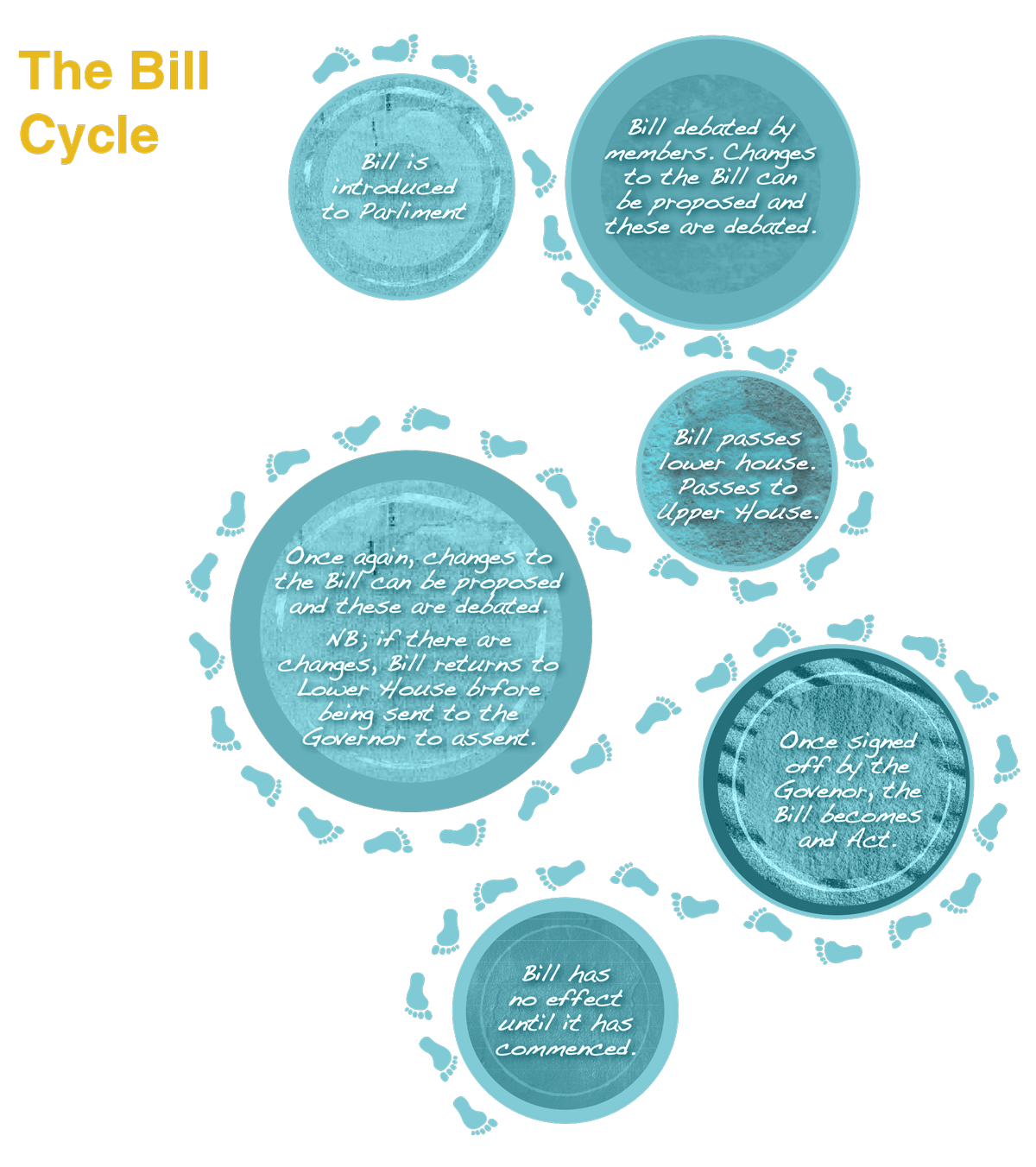 Languages Bill Cycle